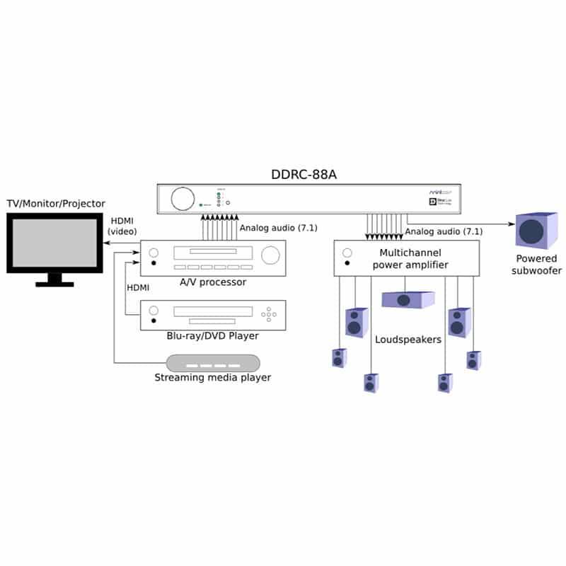 mini_dsp_DDRC_88_A_diagram